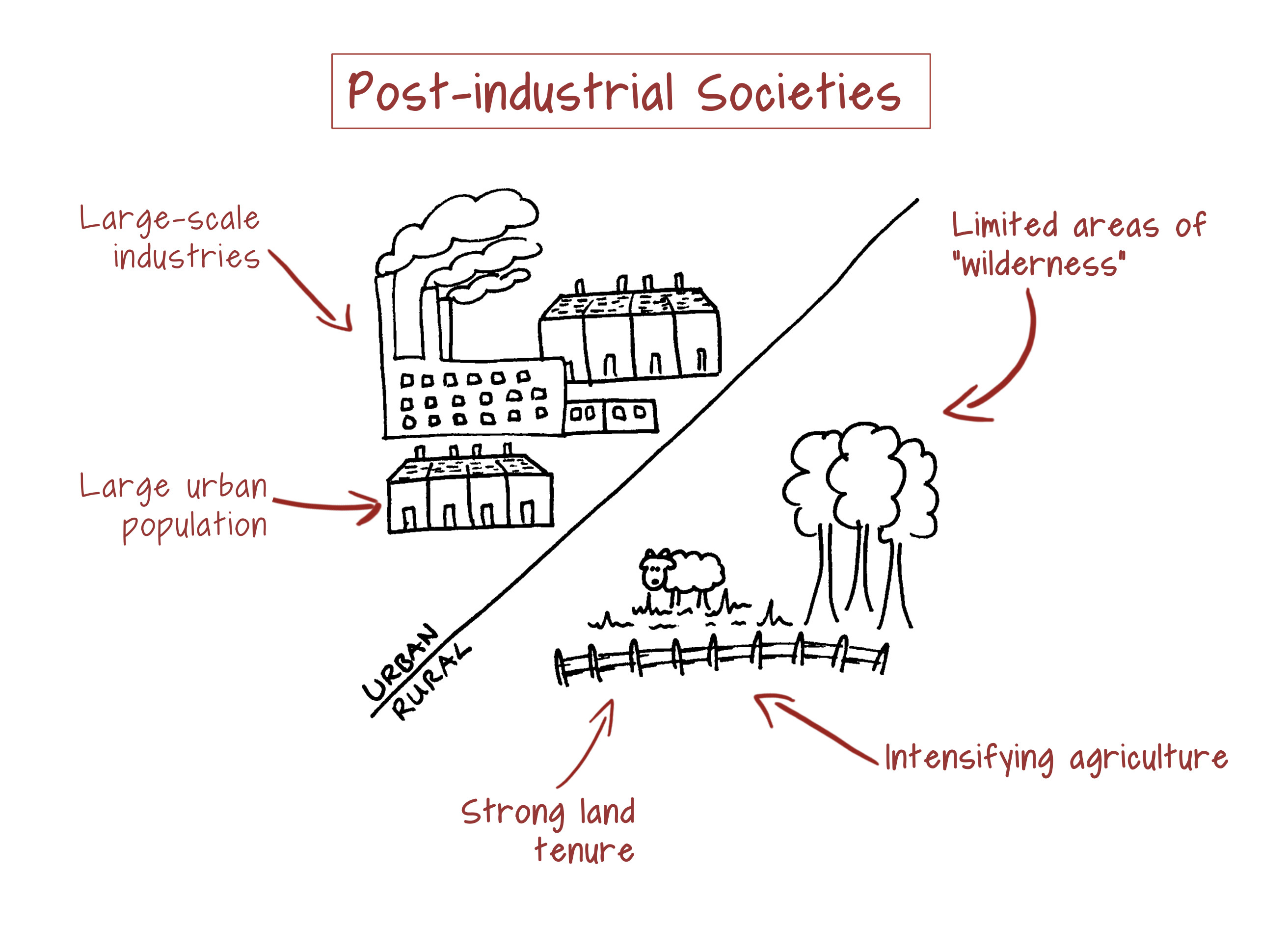 Opinions on post industrial society