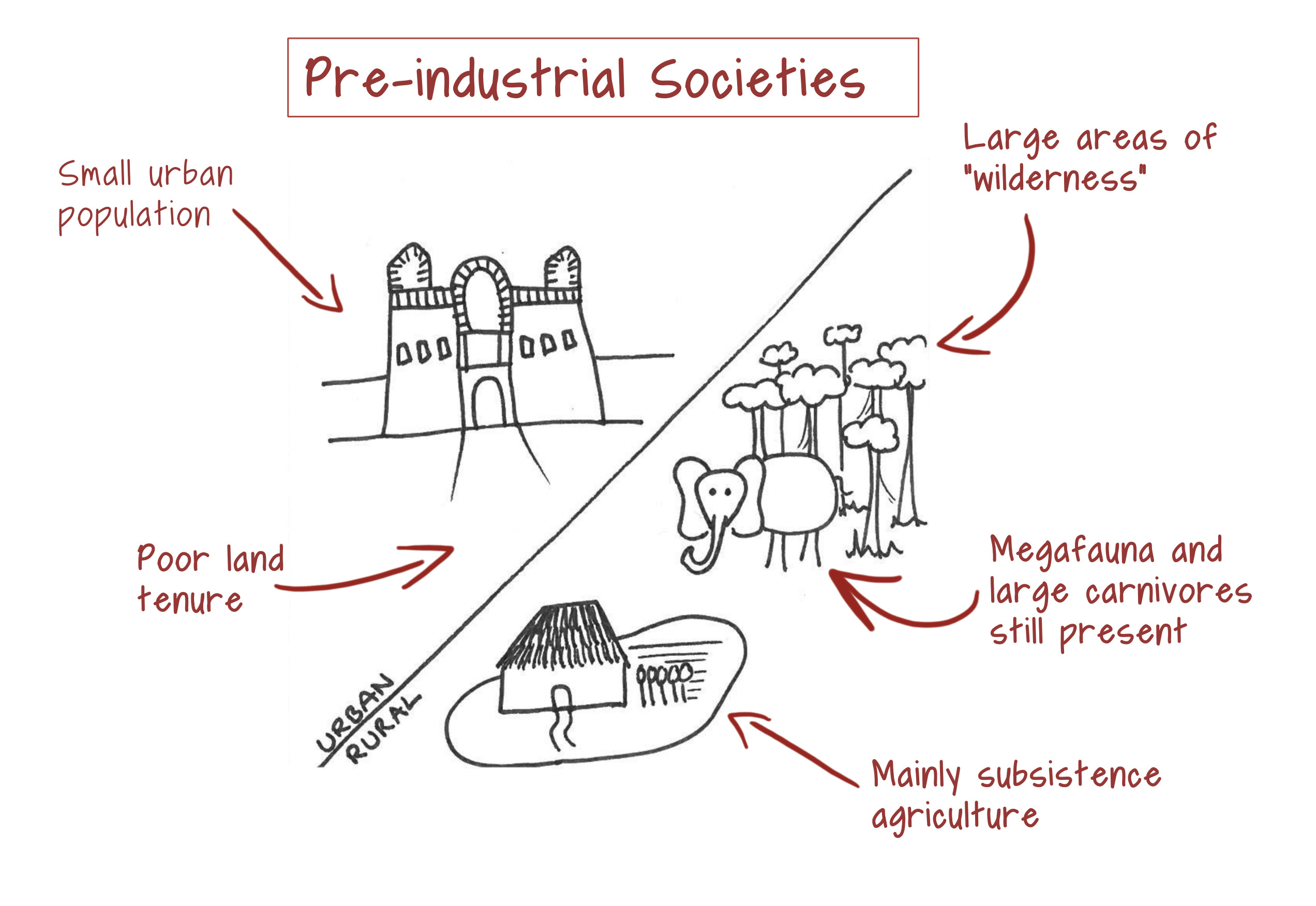 the history of prostitution and evolution in pre industrial societies History and birthdays enjoy the elements characteristic of industrial society can be seen in in the early stages of the industrial revolution its pre.